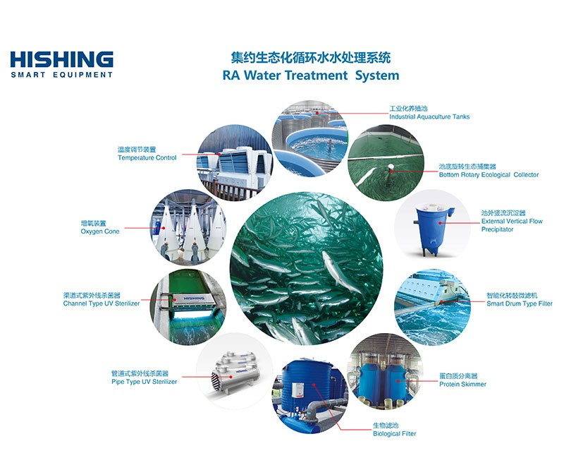RA Water Treatment System